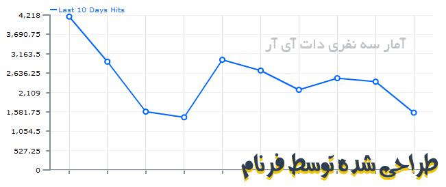 ابزار ساخت آمارگیر رزبلاگ